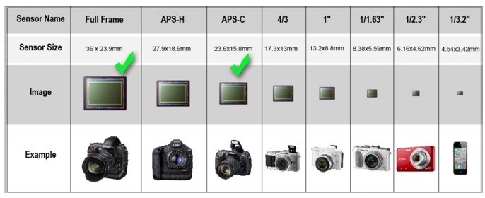 Size of the Camera Sensor